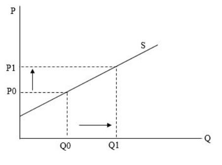 difference between supply and quantity supplied