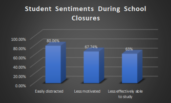 Student Sentiments During School Closures