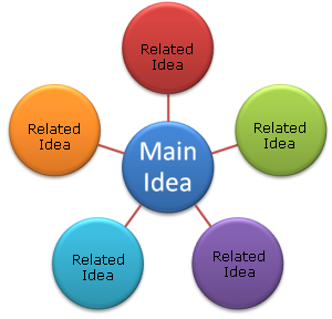 What Is A Mind Map Definition Amp Examples Study Com
