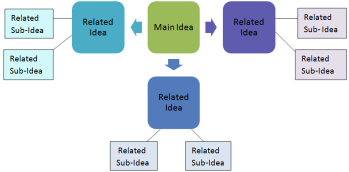 What Is A Mind Map Definition Examples Video Lesson