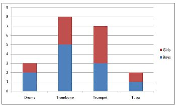 Stacked Bar Chart Example One