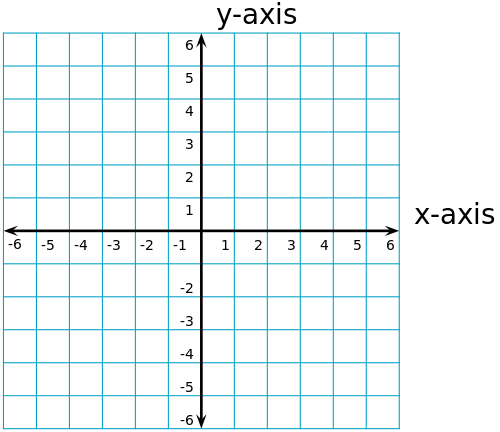 What Is A Coordinate Plane Definition Quadrants