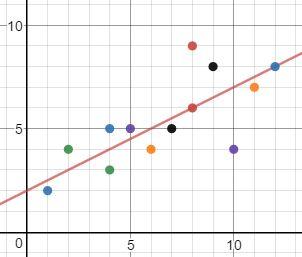 How to Draw a Trend Line | Study com