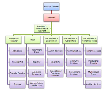 typical public accounting career path