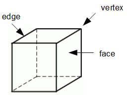 Counting Faces, Edges & Vertices of Polyhedrons - Video & Lesson ...