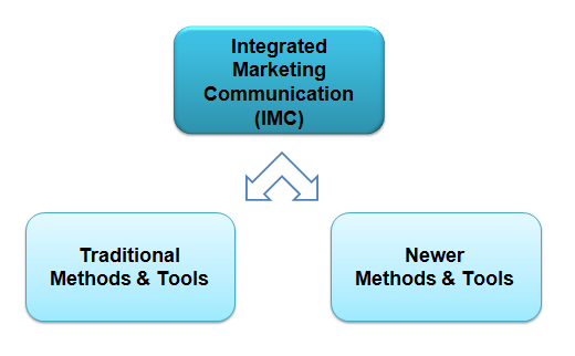 online imc a literature review Answer to integrated marketing communication review in detail the definition of integrated marketing communications do all the departments in an organization.