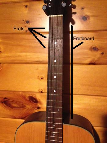Guitar Parts Theory Study Com