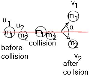 A Perfectly Non Head On Elastic Collision Occurs Between A 0 25