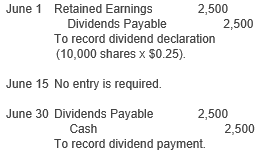 Receipt of liquidating dividends affect