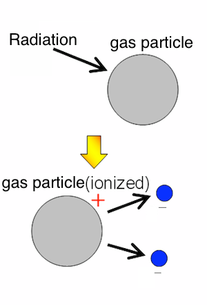 what does density of gases have a application in flight