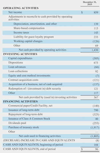 financial accounting for the hospitality industry