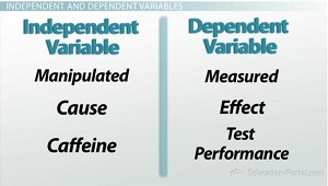 Independent Dependent Variables Chart