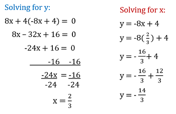 How to solve simultaneous equations using substitution method.