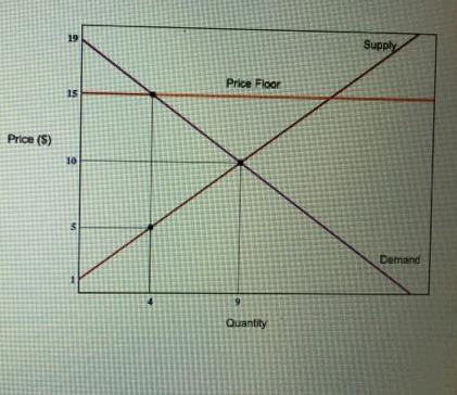 Consider The Graph Below What Is The Deadweight Loss