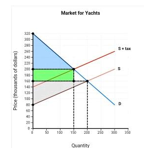 A Consumer Surplus After The Imposition Of The Tax Is B