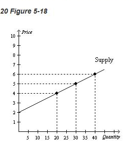 20 Figure 5 18 Refer To Figure 5 18 Using The Midpoint Method