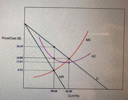 Refer To The Graph Above If The Firm Is A Profit