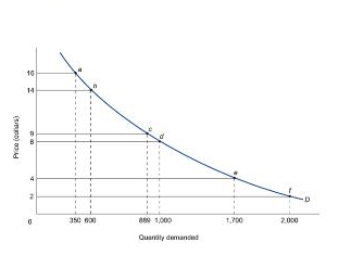 2 Use The Demand Curve Below To Answer The Following Questions A