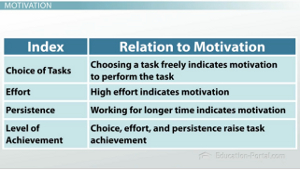 Indexes of Motivation Chart