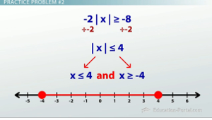 Inequalities Graph 2