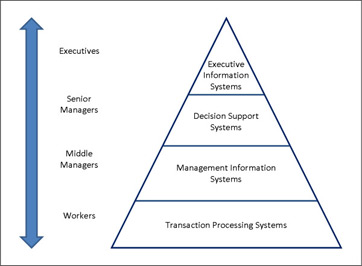 Does Computer Information Systems involve a lot of algebra?