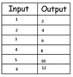Ixl | input/output tables with addition, subtraction.