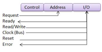 Dma Timing Diagram | Bus Timing Diagrams Definition Interpretation Study Com