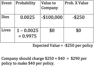 calculate expected value calculator