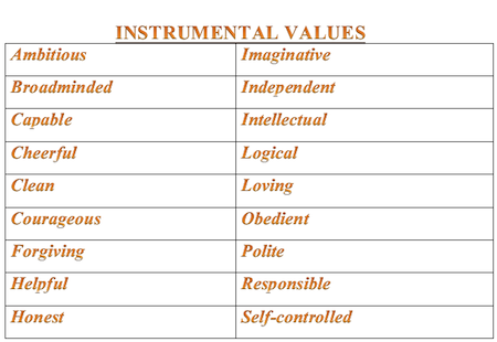 instrumental values definition examples video lesson  rokeachs instrumental values