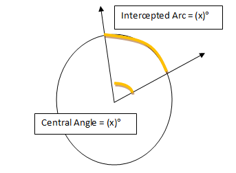 central angle and arc relationship