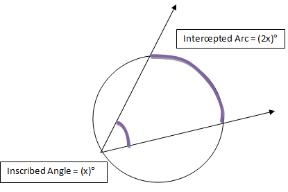 Intercepted Arc: Definition & Formula - Video & Lesson Transcript ...