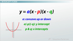 slope intercept form quadratic equation  Parabolas in Standard, Intercept, and Vertex Form - Video ...