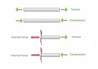 Internal forces figure 1