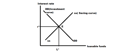 The Market For Loanable Funds A Draw The Demand Investment And Supply Savings Functions For Loans B Why Does The Demand Curve Slope The Way It Does What Is The Relationship Between