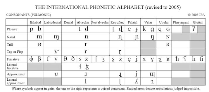 International Phonetic Alphabet Sounds Symbols Study