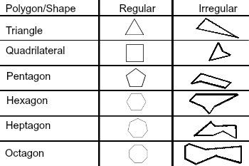 Irregular and Regular Polygon Shapes