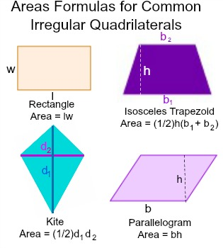Irregular Quadrilaterals: Definition & Area - Video & Lesson