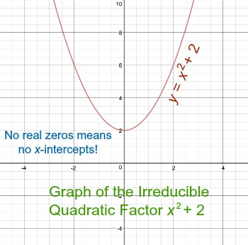 Seed To Plant Worksheet Irreducible Quadratic Factors Definition  Graphical Significance  Two Syllable Words Worksheet Pdf with Multiplications Worksheet Pdf Furthermore This Tells Us That The Graph Of The Entire Polynomial X   X  X   Wont Have Any Xintercepts That Correspond To This Factor  Fraction Strips Worksheets