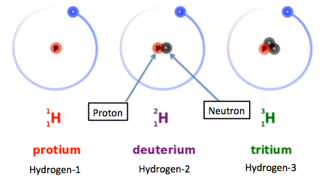 The three isotopes of hydrogen video lesson transcript study isotopes of hydrogen urtaz Image collections