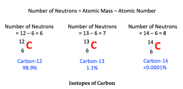 Name An Isotope Involved In Carbon Dating