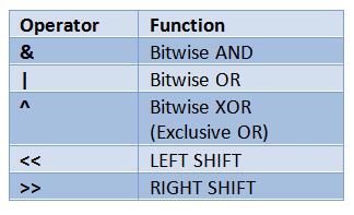 Image of Bitwise operators – The Journey Part II