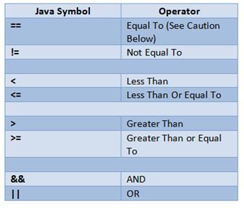 Java: Relational Operators | Study com