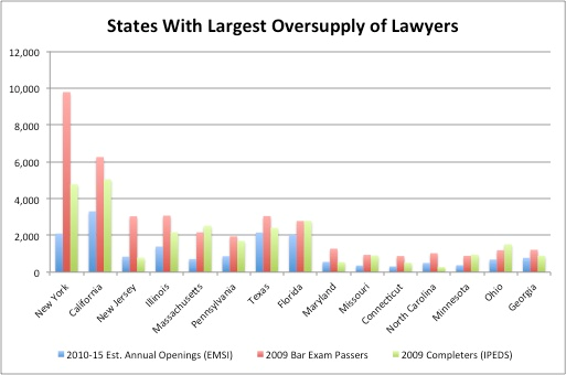job trends for lawyers by state