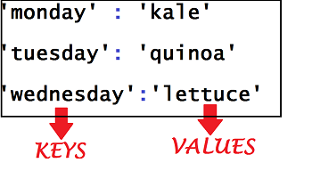 python dictionary key value switch