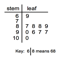Reading interpreting stem and leaf plots for Blank stem and leaf plot template