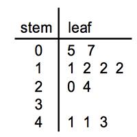 Reading & Interpreting Stem-and-Leaf Plots | Study.com