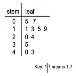 How to make a stem and leaf plot in r programming.