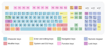 Different types of computer keyboards | Different keyboard ...