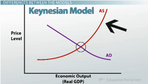 neo classical economists vs keynesian economists The classical economists believe that the market is always clear because price would adjust through the interactions of supply and demand keynesian economics.
