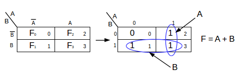 How to Simplify Logic Functions Using Karnaugh Maps   Study com
